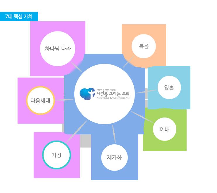 1_교회소개_04_7대핵심가치.png